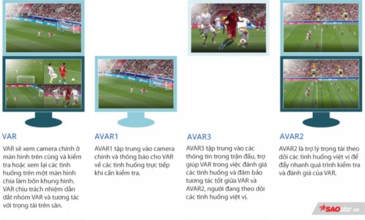 Công nghệ đặc biệt VAR được sử dụng tại World Cup 2018 là gì?