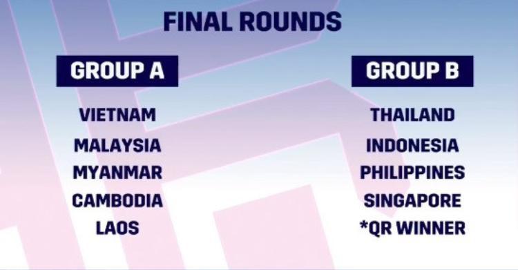 Kết quả bốc thăm vòng bảng AFF Cup 2018.