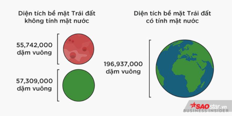 Tàu vũ trụ 850 triệu USD của NASA sắp lên Sao Hỏa, đây là những điều thú vị chúng ta đã biết về hành tinh này
