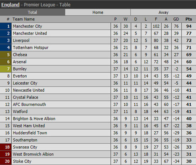 BXH Premier League sau các trận đã kết thúc ở vòng 37.