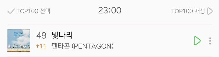 Đến ngày 6/5, Pentagon đã tiến thêm một bước tiến lớn khi Shine tiếp tục tăng hạng và lọt top 50 Melon.