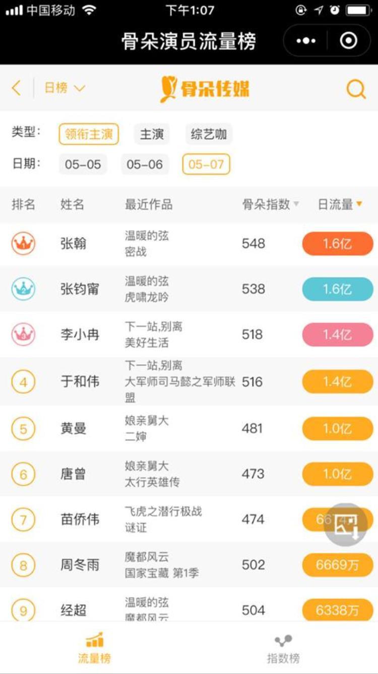 Nếu như không có em do Trương Hàn thể hiện đứng đầu nhiều bảng xếp hạng âm nhạc nội địa Trung Quốc