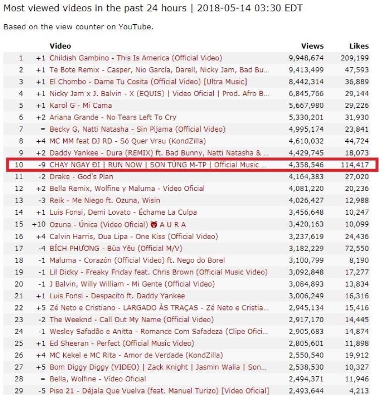 Và nhanh chóng lùi xuống vị trí thứ 10 trên bảng xếp hạng những video được xem nhiều nhất thế giới.