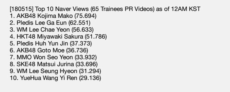 Đây là bảng thống kê 10 clip giới thiệu bản thân của các thí sinh Produce 48 được xem nhiều nhất trên Naver - trang thông tin tổng hợp phổ biến và nhiều người dùng nhất Hàn Quốc. Có thể thấy, No.1 thuộc về một thực tập sinh người Nhật và 4/10 vị trí cũng là của thí sinh Nhật Bản. (Ảnh: girlsofpd48)