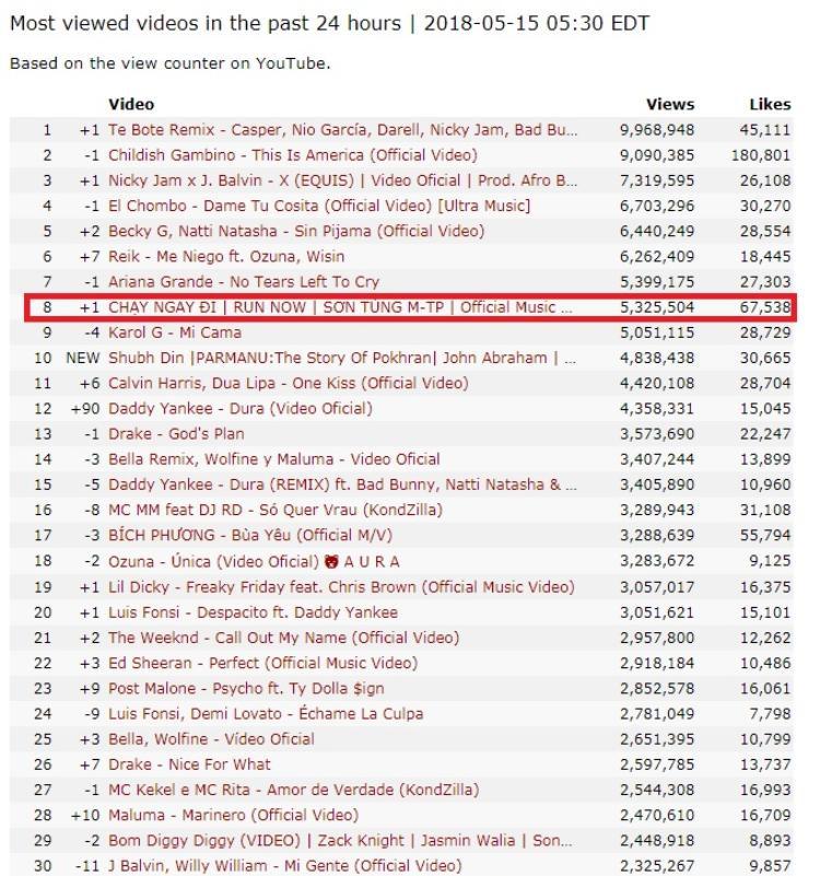 Và xuất sắc khi vẫn nằm trong top 10 MV được xem nhiều nhất thế giới với vị trí thứ 8.