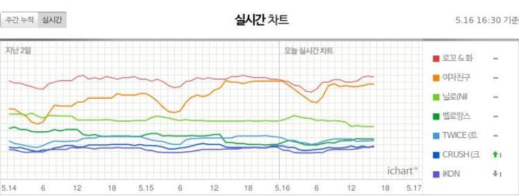 Biểu đồ realtime đang có nguy cơ bị gỡ bỏ khỏi các BXH âm nhạc tại Hàn Quốc.