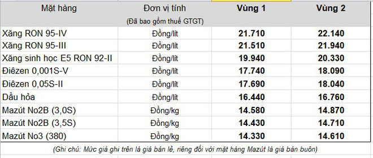 Bảng giá bán lẻ áp dụng từ 15h chiều nay của Tập đoàn xăng dầu Việt Nam Petrolimex.