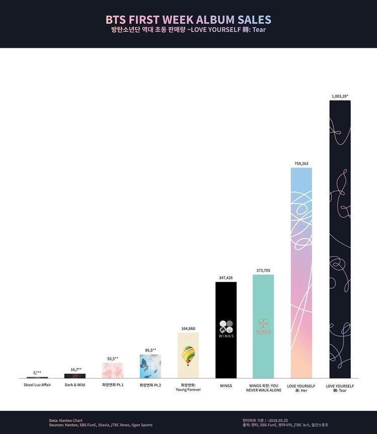 Bảng tổng hợp doanh thu trong tuần đầu tiên các album của BTS.