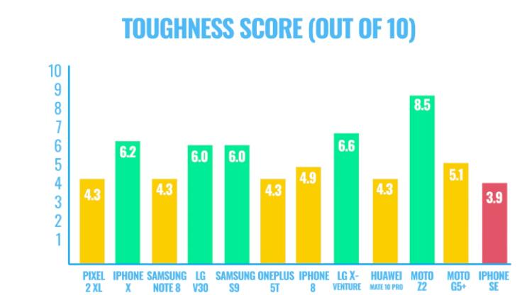 Chúng tôi thử thả rơi 11 chiếc smartphone hot nhất hiện nay, đây chính là quán quân về độ bền