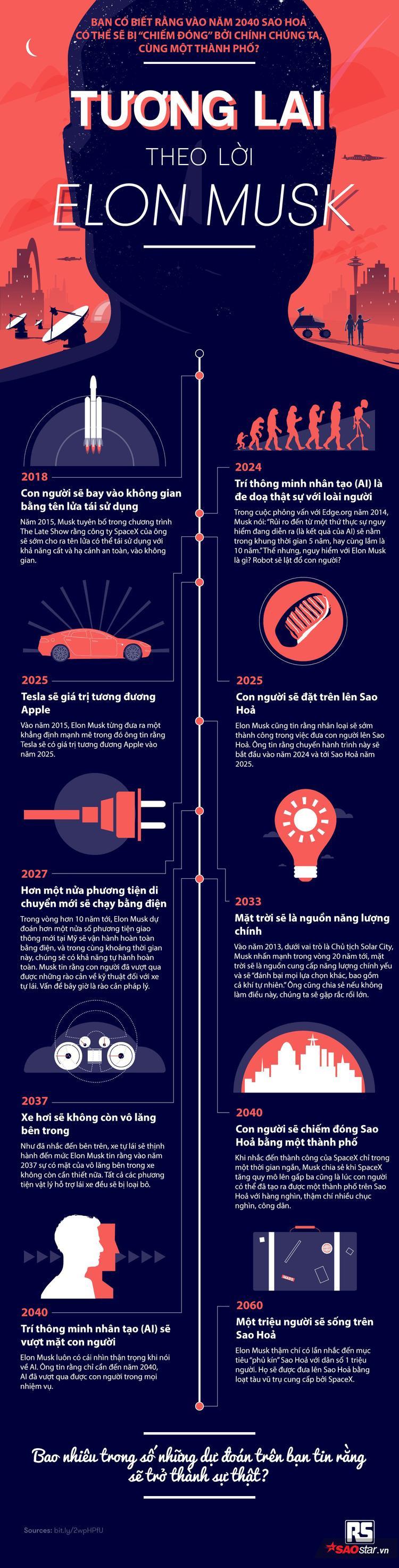 Những dự đoán vừa đáng sợ, vừa thú vị về những điều sẽ xảy ra chỉ trong vài năm tới của Elon Musk