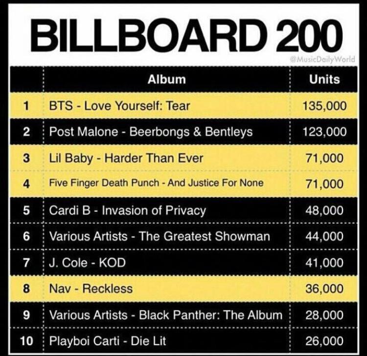 Các album bán chạy nhất tại Mỹ trong tuần vừa rồi tại Billboard 200.