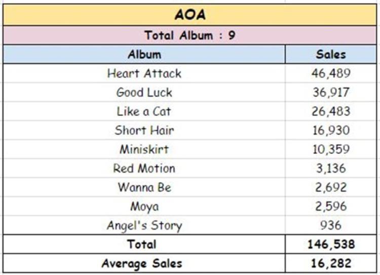 Lượng tiêu thụ các album trước đây của AOA.