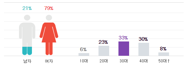 Giới tính và độ tuổi của những người bình luận trên Naver