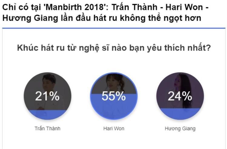Độc giả Saostar bình chọn Hari Won là người hát ru được yêu thích nhất.