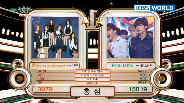 Và số điểm 15 019 được ghi nhận là số điểm cao nhất của Music Bank kể từ khi chương trình này thay đổi hệ thống tính điểm mới vào ngày 30/8/2013.