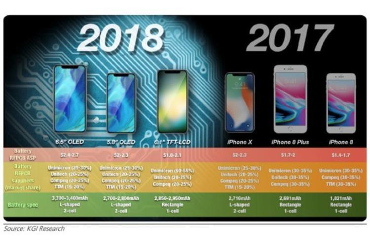 Ba chiếc iPhone mang thiết kế của iPhone X sẽ được trình làng vào mùa thu.