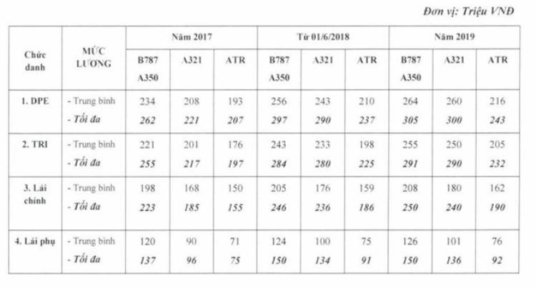 Mức lương mới của Vietnam Airlines sau khi hàng loạt phi công khiếu nại. Ảnh: Văn Chương