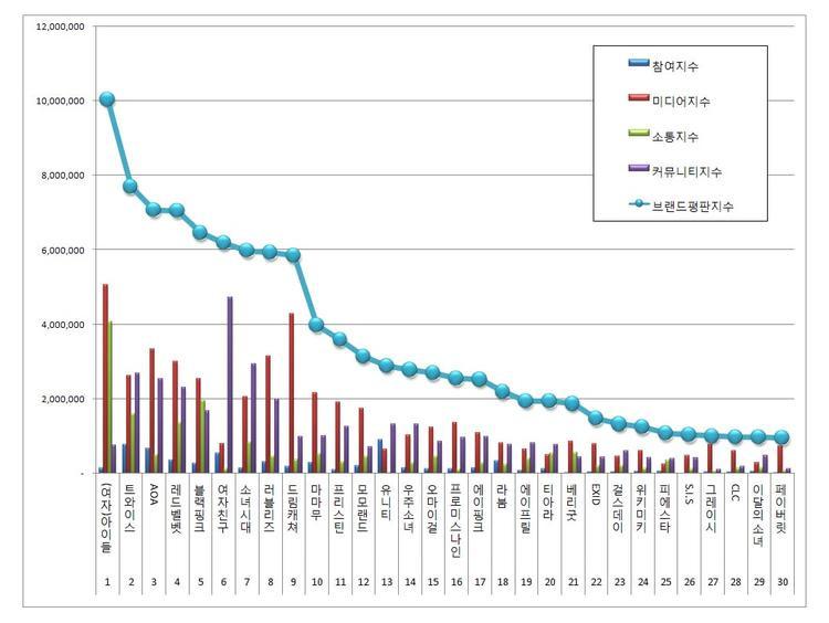 Những cái tên tiếp theo xuất hiện trong top 10 BXH giá trị thương hiệu girlgroup tháng 6 lần lượt là: GFriend, Girls' Generation, Lovelyz, Dream Catcher, Mamamoo.