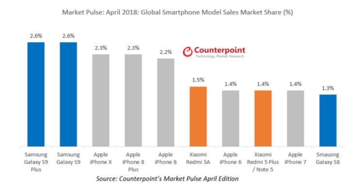 Xếp hạng doanh số những chiếc smartphone bán chạy nhất thế giới trong tháng 4/2018.