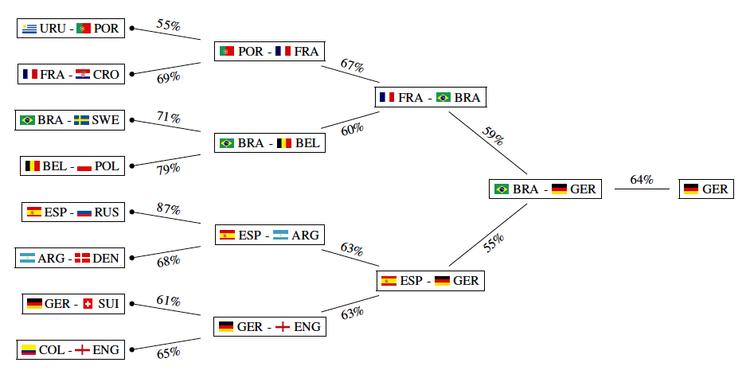 Trí tuệ nhân tạo (A.I) dự đoán nhà vô địch World Cup 2018 và kết quả chính là