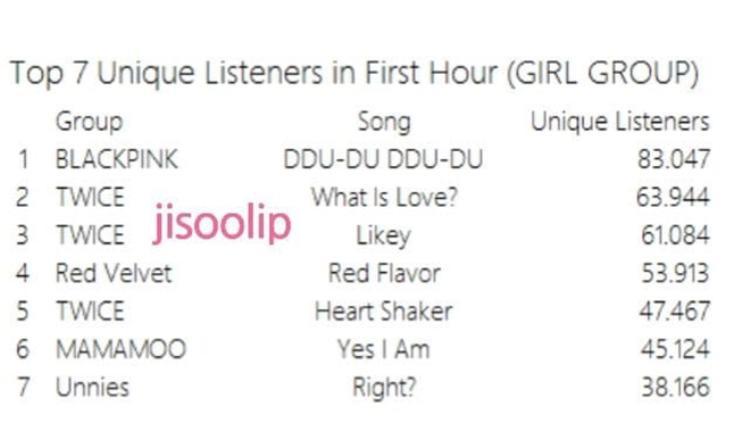 Twice có đến 3 bài nằm trong top 5, nhưng vị trí dẫn đầu lại thuộc về BlackPink.