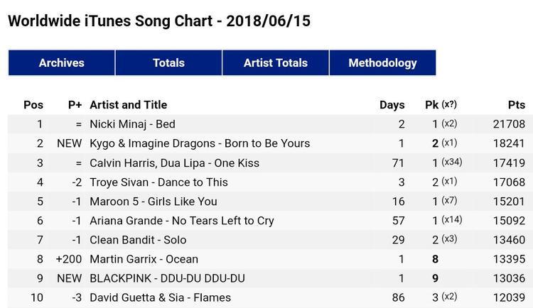 """Chưa hết, iTunes còn chứng kiến sự """"nổi dậy"""" mạnh mẽ củaBlackPink khi title track đạt #9 ở BXH bài hát. Đây cũng là đại diện Kpop duy nhất nằm trong top 10 hiện giờ."""