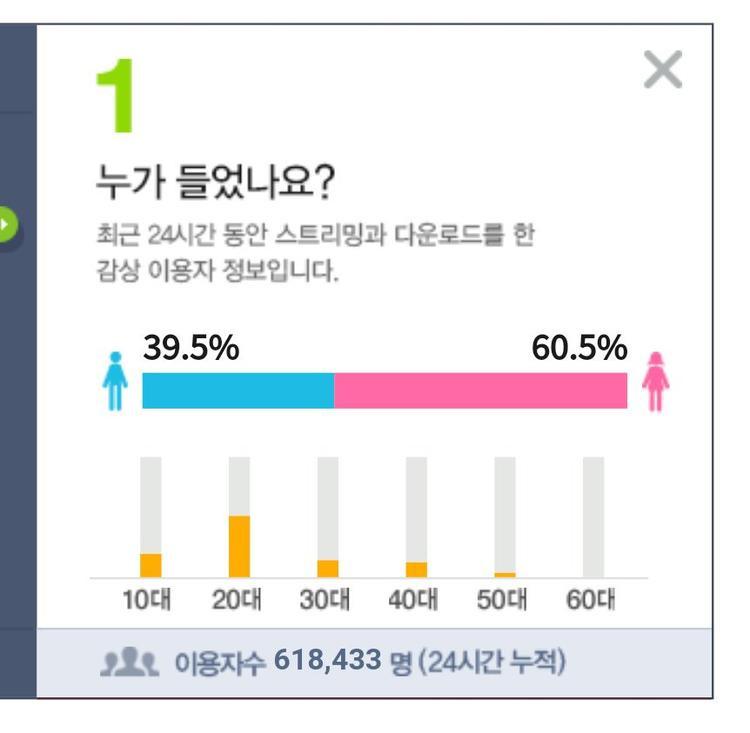 8h KST, số người nghe bài hát mới của BlackPink đã đạt con số 618 443. Trong đó, nữ giới chiếm đa số với 60,5%.
