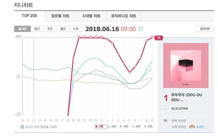 """Melon không phải nơi duy nhất chứng kiến sự """"chạm nóc"""" của nhóm. Các cô gái cũng đã đi bộ liên tục 5 giờ liền trên đỉnh BXH Genie và vừa trở lại vào lúc 7h KST."""