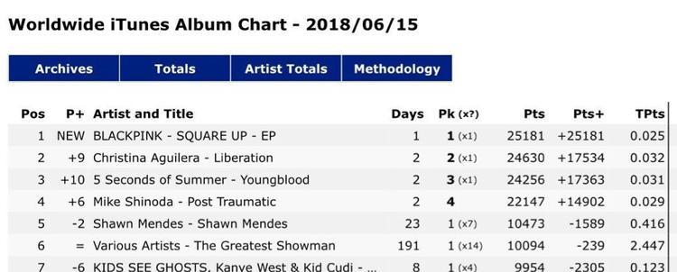 Cùng lúc đó, Square Up vươn lên dẫn đầu iTunes thế giới, vượt qua nhiều đối thủ từ US-UK.