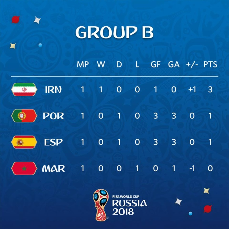 Cục diện bảng B. Ảnh: FIFA