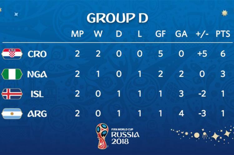 Thứ hạng các đội bảng D qua 2 lượt trận. Ảnh FIFA.