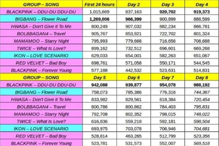 Bảng thống kê lượt nghe Ddu-du Ddu-du trên Melon suốt 8 ngày qua cho thấy thành tích nhạc số của BlackPink khủng như thế nào.