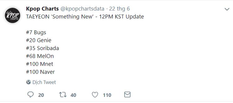 Còn đây là thứ hạng cập nhật vào ngày 22/6, lúc 12 giờ trưa (giờ Hàn). Có lẽ vì Taeyeon không quảng bá bài hát mới nên chuyện thành tích cũng bị ảnh hưởng phần nào.
