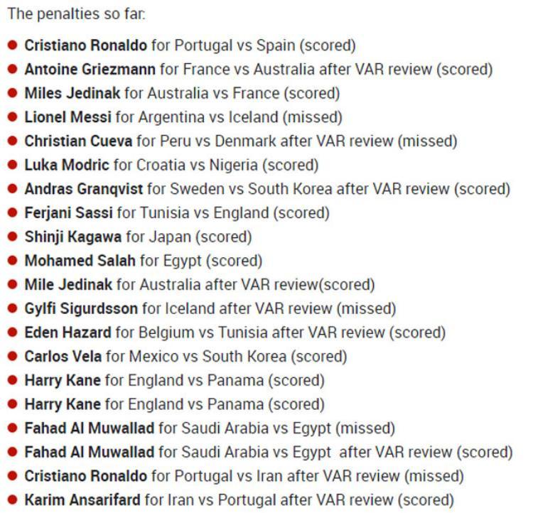 Danh sách 20 quả phạt đền tính đến thời điểm này ở World Cup 2018. Ảnh: The Sun.