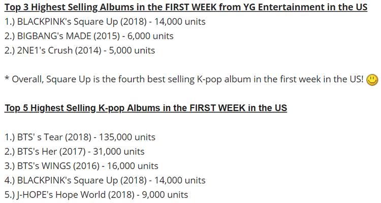 Thành tích này đã giúp BlackPink vượt lên nhiều tiền bối, dẫn đầu ở YG và thứ 4 tại Kpop về lượt sale tuần đầu ở US.