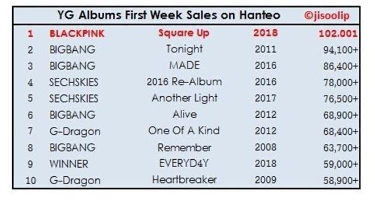 Không chỉ được lòng fan quốc tế, BlackPink cũng đang có kết quả rất tốt trong nước khi Square Up bán được 102 001 bản trong tuần đầu trên Hanteo - cao nhất ở YG và xếp thứ 3 trong các nhóm nữ.