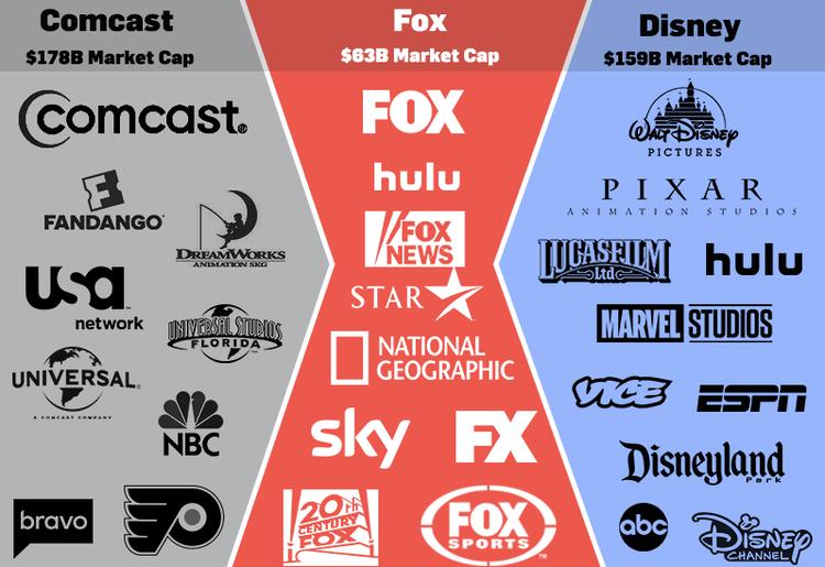 """Sở hữu nhiều thương hiệu lớn, Fox trở thành """"miếng bánh"""" ngọt ngào mà Comcast và Disney đều muốn sở hữu."""