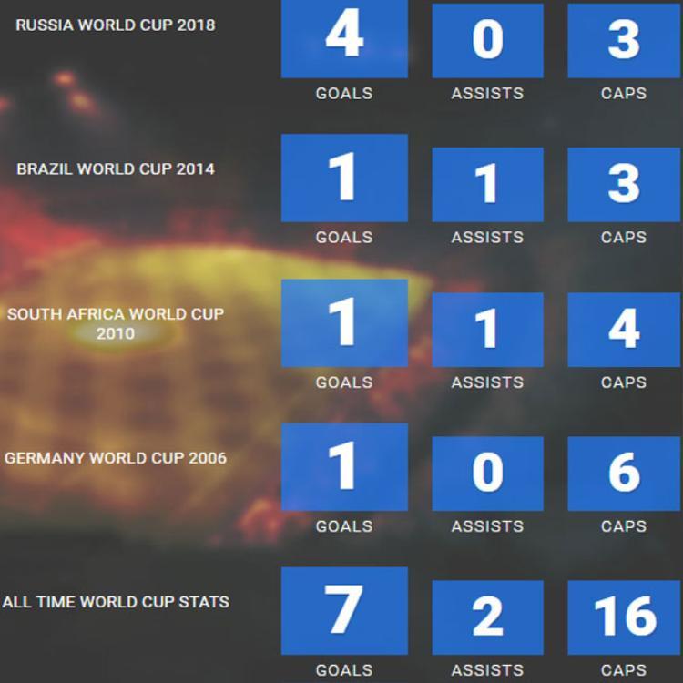 Thành tích của Ronaldo ở các kỳ World Cup.