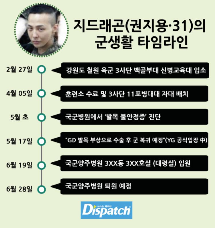 Sự việc của G-Dragon trong quân đội vẫn chưa kết thúc.