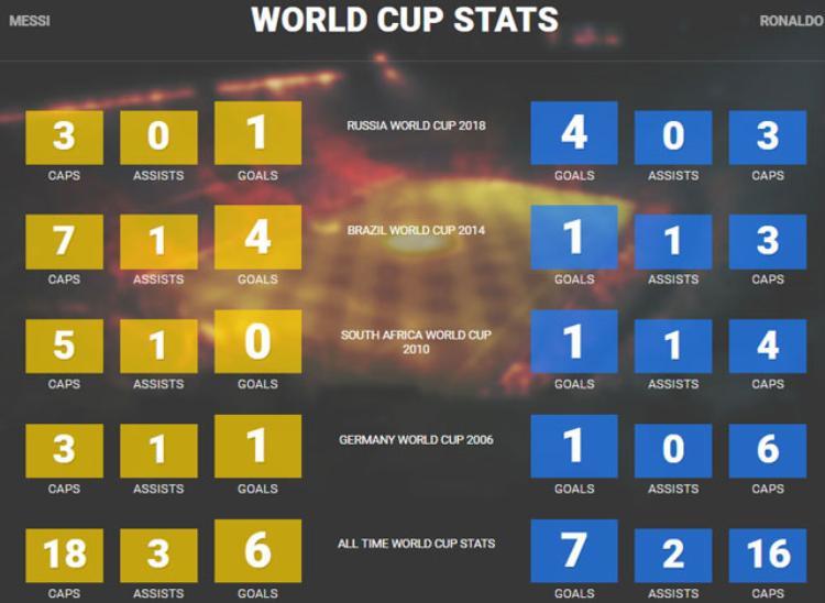 Thành tích của Messi và Ronaldo ở các kỳ World Cup.