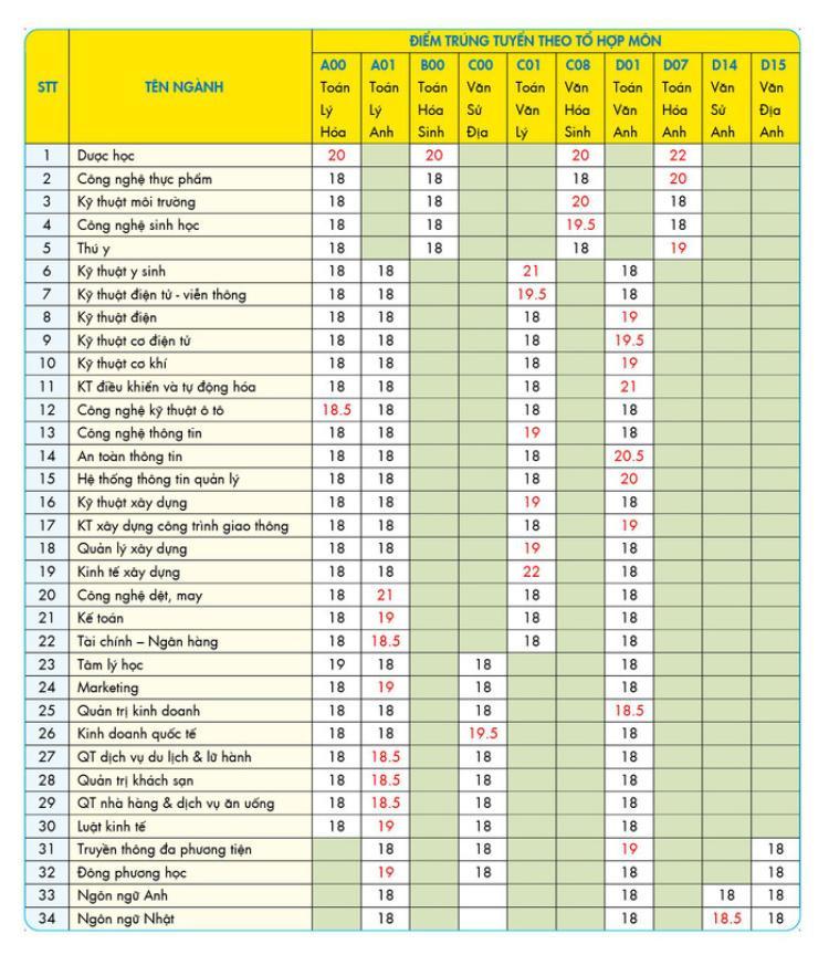 Nhiều trường ĐH công bố điểm chuẩn sớm: Ngành Ngôn ngữ Anh và Dược học lấy điểm cao nhất!