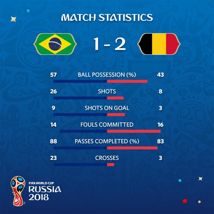 Thông số vượt trội của Brazil so với Bỉ. Ảnh: FIFA