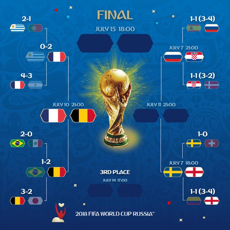 World Cup 2018 chỉ còn là sân chơi dành riêng cho các đội bóng ở châu Âu. Ảnh: FIFA