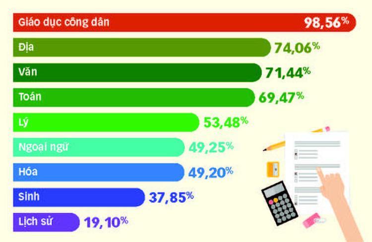 Tỉ lệ thí sinh đạt điểm trên trung bình các môn trong kỳ thi THPT quốc gia 2018 tại TP.HCM - Đồ họa: TẤN ĐẠT