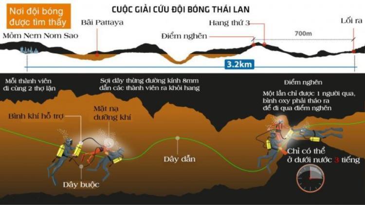 Quá trình giải cứu đội bóng nhí khỏi hang Tham Luang. Đồ họa: Rafa Estrada