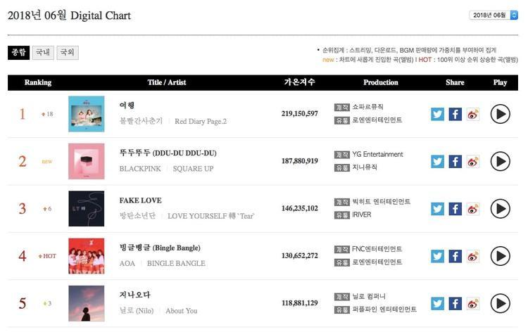 Bảng xếp hạng nhạc số (digital chart) tháng 6 được Gaon công bố.