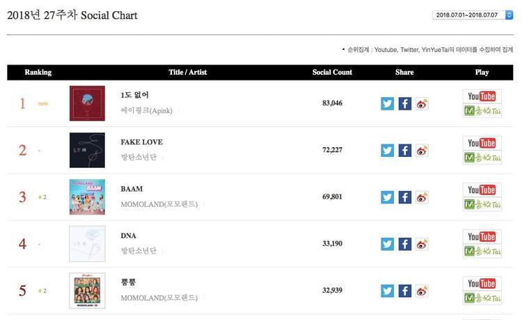 Ca khúc chủ đề mới của Apink - I'm So Sick đã đứng vị trí thứ nhất trên bảng xếp hạng xã hội trong khi Fake Love và DNA của BTS lần lượt ở vị trí thứ 2 và thứ 4. MOMOLAND cũng đã giành hai vị trí trong top 5 tuần này với BAAM ở vị trí thứ 3 và BBoom BBoom ở vị trí thứ 5.