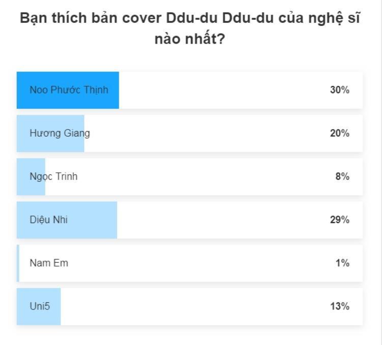 Sao Việt cover hit BlackPink: Noo đương nhiên đứng nhất, người về thứ 2 mới gây bất ngờ