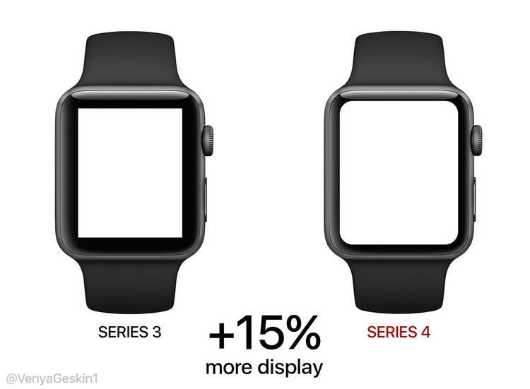 Bởi vì hiện tại, viền benzel của Apple Watch còn khá dày do đó Apple chỉ việc thu nhỏ các đường viền này lại để tăng kích thước màn hình lớn lên, đồng thời giúp cải thiện trải nghiệm của người dùng.