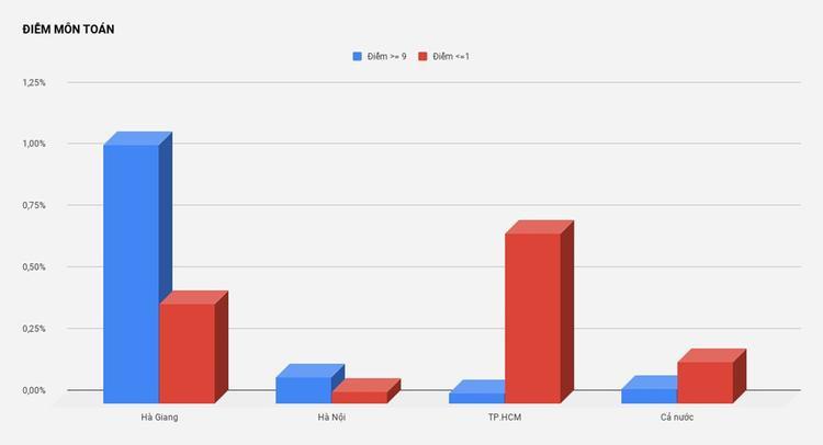 Điểm từ 9 trở lên của Hà Giang vượt trội so với Hà Nội, TP.HCM và trung bình của cả nước. Nguồn: Bộ GD&ĐT.